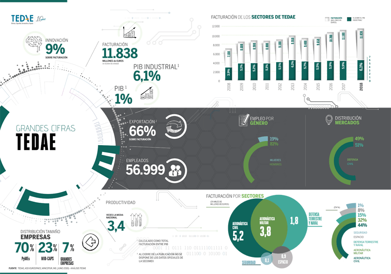 Cifras TEDAE 2018: máximo histórico en facturación y empleo